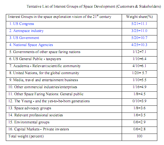 Table of organizations with space interest