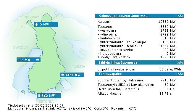 Usage, Imports and Exports of Electricity in Finland at one moment in time