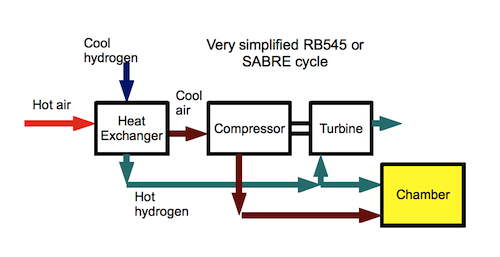 very simplified diagram of the RB545 and SABRE cycles